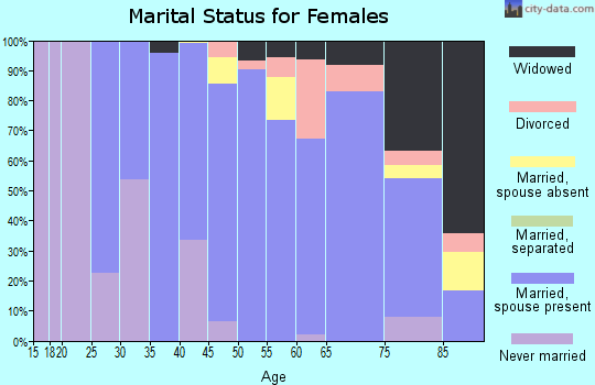 Zip code 07648 marital status for females