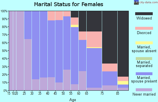 Zip code 07656 marital status for females