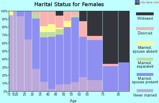 Zip code 07657 marital status for females