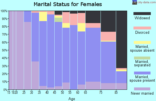 Zip code 07670 marital status for females