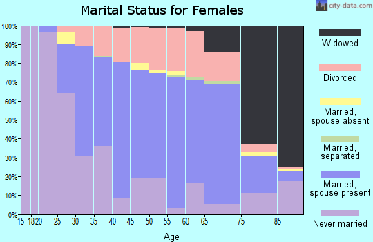 Zip code 07719 marital status for females