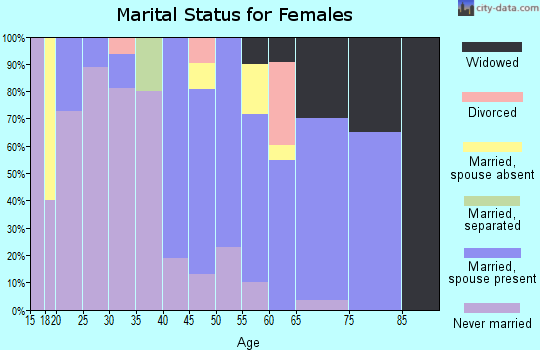 Zip code 07723 marital status for females