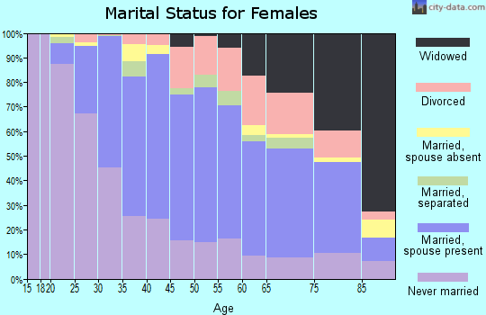 Zip code 07724 marital status for females