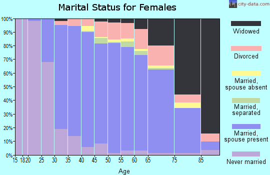 Zip code 07726 marital status for females