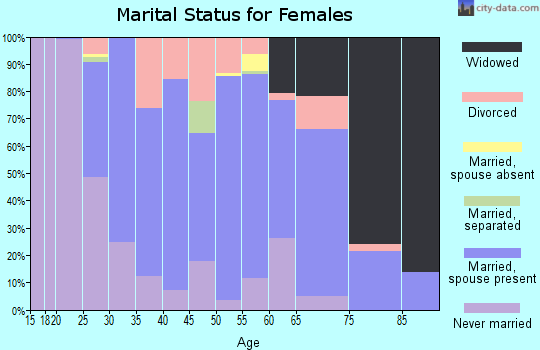 Zip code 07727 marital status for females