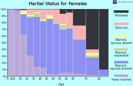 Zip code 07731 marital status for females