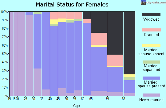 Zip code 07733 marital status for females