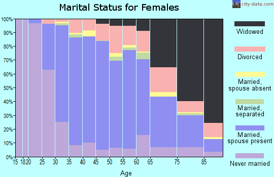 Zip code 07747 marital status for females