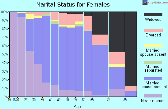 Zip code 07748 marital status for females