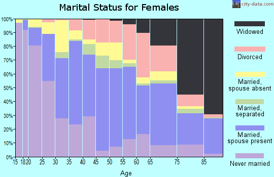 Zip code 07801 marital status for females