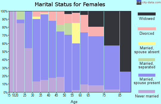 Zip code 07823 marital status for females