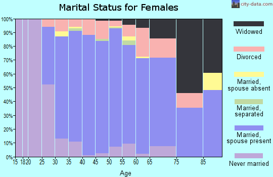 Zip code 07871 marital status for females