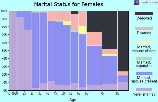 Zip code 07928 marital status for females