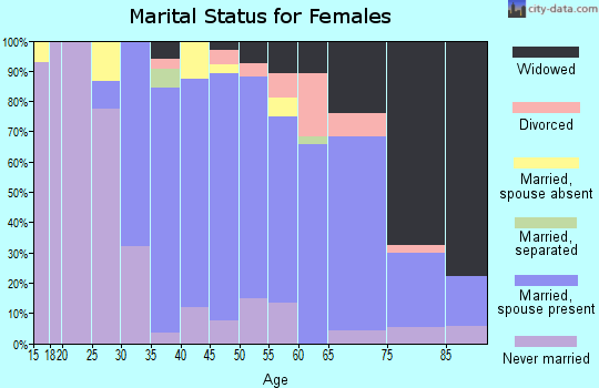 Zip code 07936 marital status for females