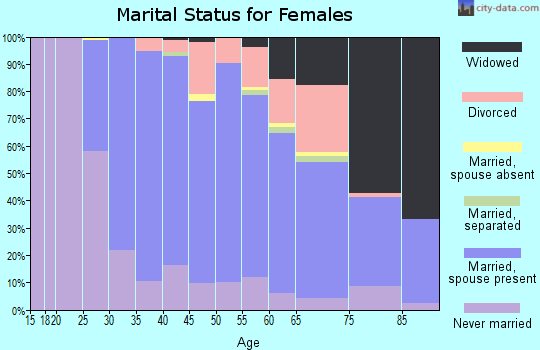Zip code 07950 marital status for females