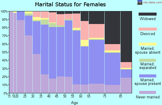 Zip code 07960 marital status for females