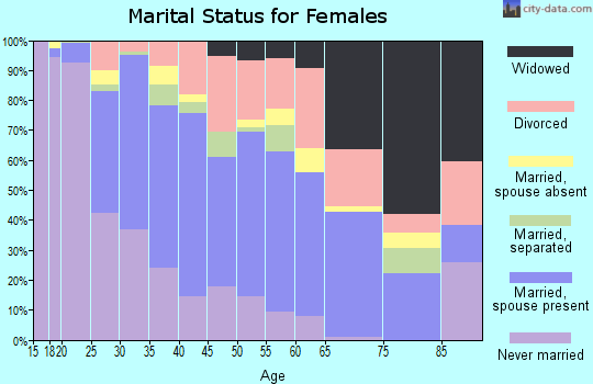 Zip code 08015 marital status for females