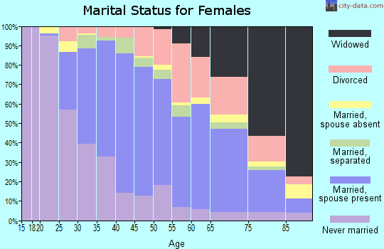 Zip code 08016 marital status for females