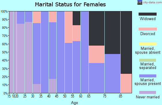 Zip code 08020 marital status for females