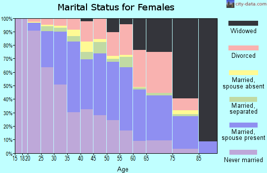 Zip code 08021 marital status for females