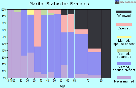 Zip code 08026 marital status for females