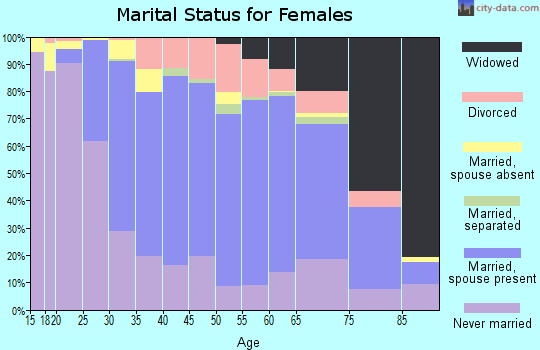 Zip code 08037 marital status for females
