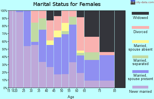 Zip code 08045 marital status for females