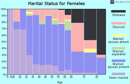 Zip code 08048 marital status for females