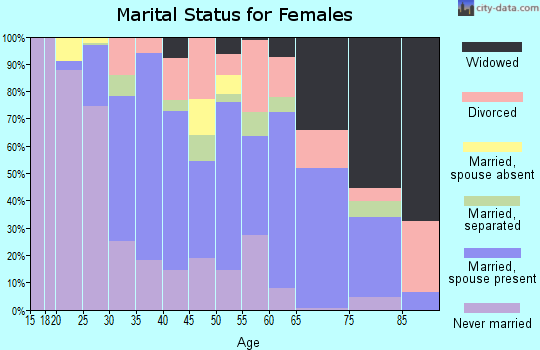 Zip code 08068 marital status for females