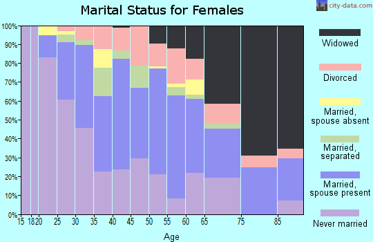 Zip code 08069 marital status for females