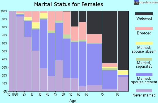 Zip code 08079 marital status for females