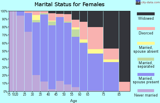 Zip code 08085 marital status for females