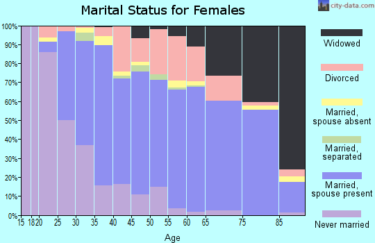 Zip code 08087 marital status for females