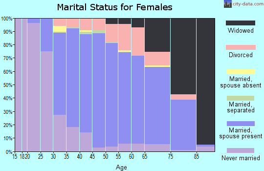 Zip code 08088 marital status for females