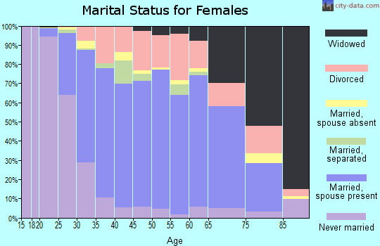 Zip code 08094 marital status for females