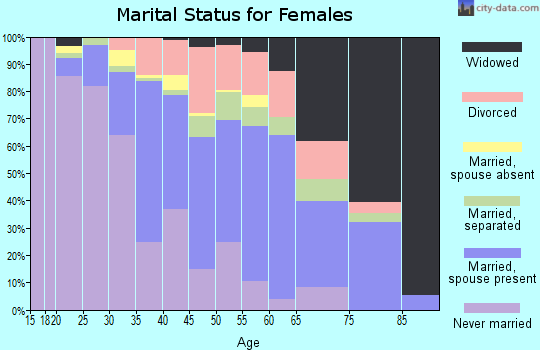 Zip code 08110 marital status for females
