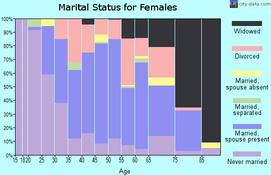 Zip code 08201 marital status for females