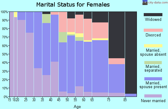 Zip code 08260 marital status for females