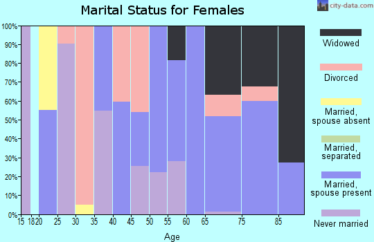 Zip code 08310 marital status for females