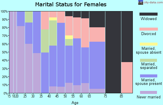 Zip code 08312 marital status for females