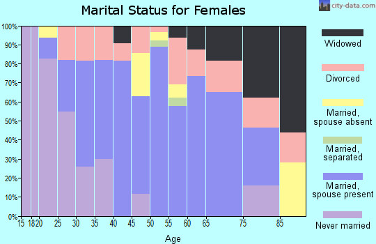 Zip code 08343 marital status for females