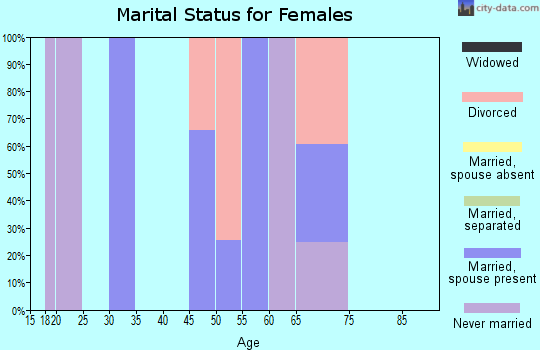 Zip code 08350 marital status for females