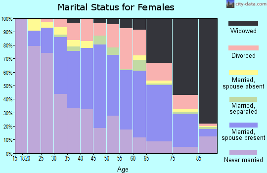 Zip code 08360 marital status for females