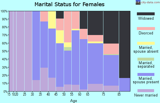 Zip code 08402 marital status for females