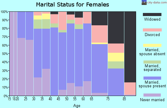 Zip code 08512 marital status for females