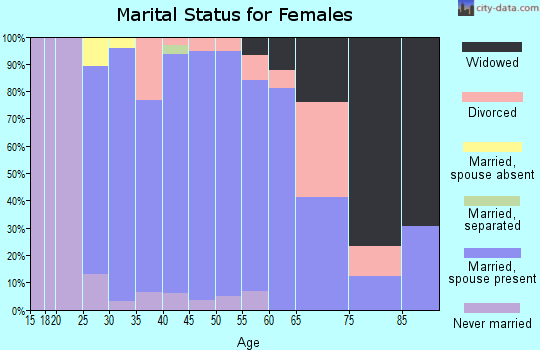 Zip code 08515 marital status for females