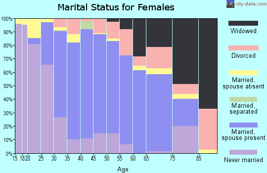 Zip code 08520 marital status for females