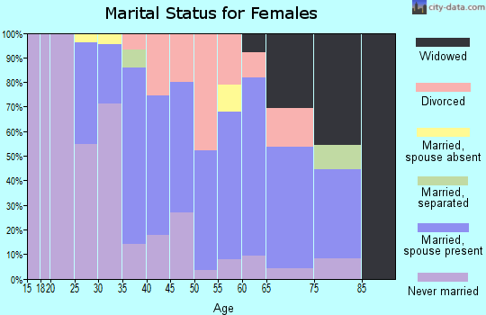 Zip code 08554 marital status for females