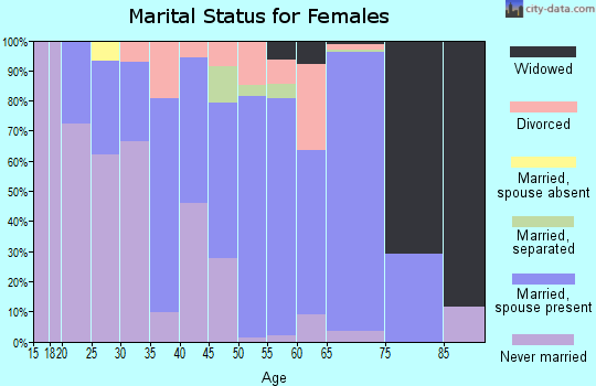 Zip code 08559 marital status for females