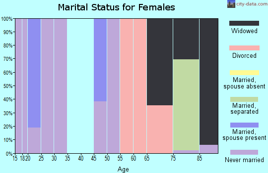 Zip code 08608 marital status for females